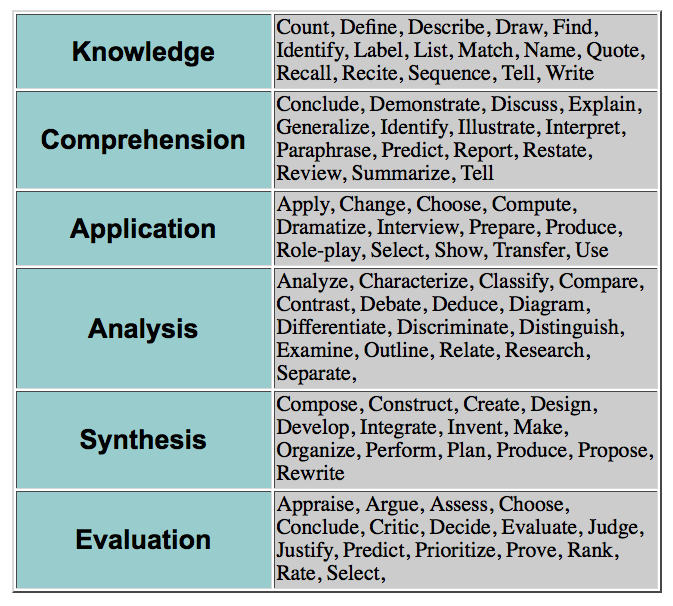 understanding the higher order of thinking blooms taxonomy A mathematics teacher found that by using bloom's higher levels --analyzing way to assess if they truly understand the concept taught bloom's revised taxonomy: mathematics.